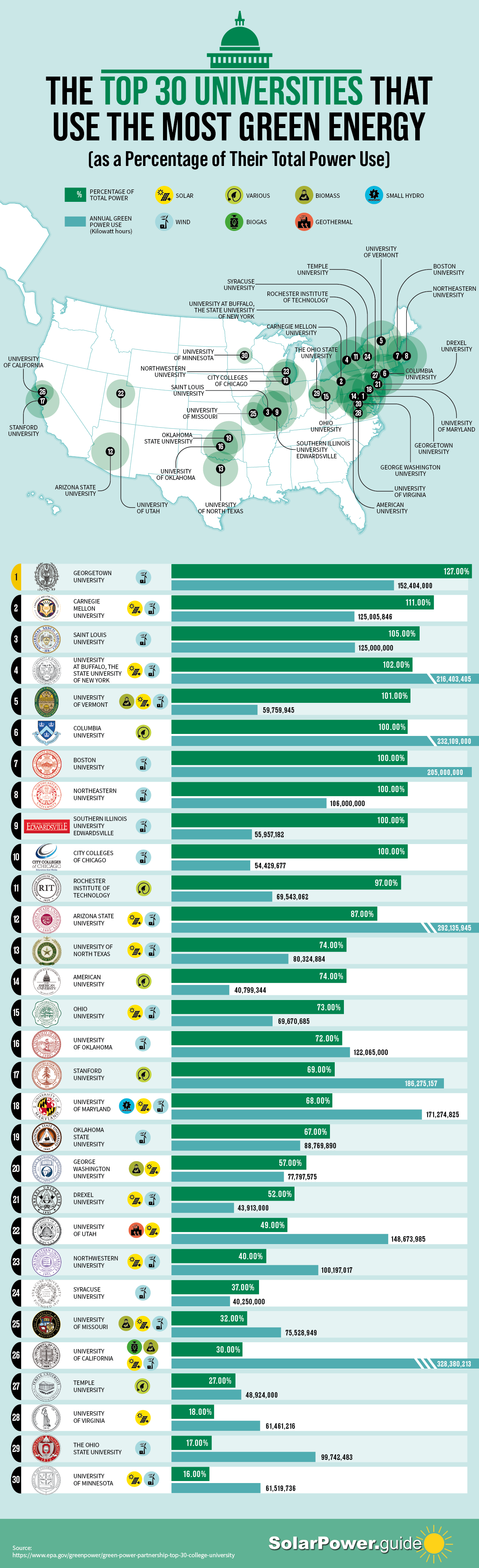 The Top 30 Local Government Entities That Use the Most Green Energy - Solar Power Guide - Infographic
